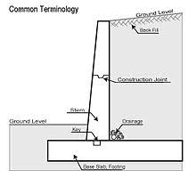 Retaining Wall Wikipedia - Design of a retaining wall