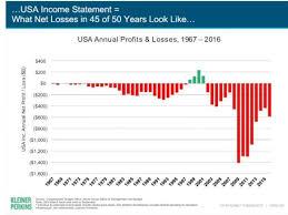 chart of the day the chart of the day the usa is not a corporation pragmatic capitalism