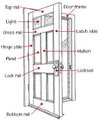 interior doors buying guide