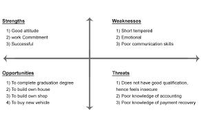 SWOT Analysis Chart Project Smart