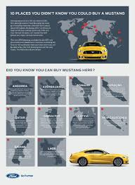 the 2018 ford mustang from a to z