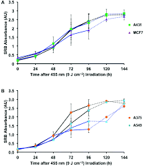 an in vitro cell irradiation protocol for testing