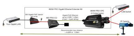 poe ethernet cable wiring diagram dolgular com