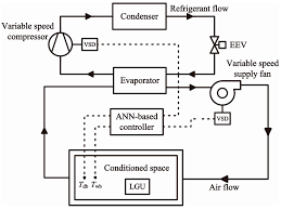 heating ventilating and air conditioning analysis and design energies free full text progress in heat pump air conditioning