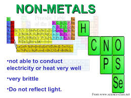 Cr On The Periodic Table Parts Of Periodic Table