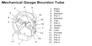 faq how does a mechanical gauge work