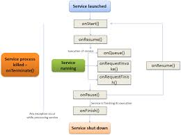 android service managing the service lifecycle siminov connect wiki github
