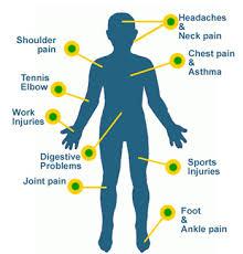 pain body body pain body pain blog