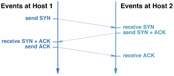 Tcp Flags Transport Layer