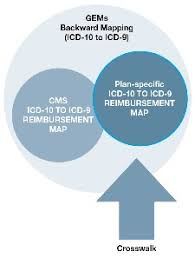 Icd 9 Conversion Table Crosswalk Options For Legacy Systems Implementing Near Term