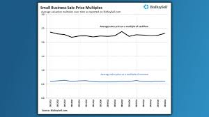 record sale price more small businesses are cashing out and getting record sales