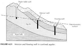 How To Read A Topographic Map What Is A Potentiometric Map