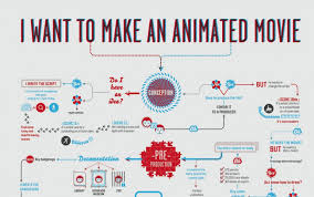 animated resume infographic on the process of making an animated film animators
