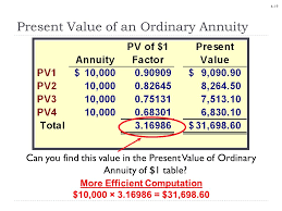 Ordinary Annuity Table Chapter 06 Time Value Of Money Ppt Download