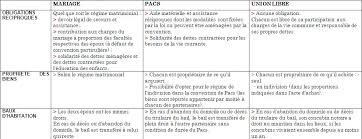 mariage pacs cours