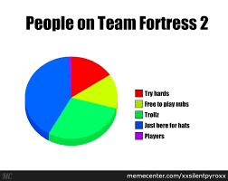 Team Fortress 2 Memes - people on team fortress 2 by recyclebin meme center