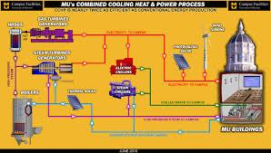 Mizzou Map Utility Production Campus Facilities University Of Missouri