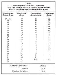 Sample Gre Score Report Gmat Percentiles 80th Quant Confusion Atlantic Gmat