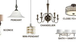 Types Of Ceiling Light Fixtures Lighting Fixtures Archives Vancouver Electrician Wirechief