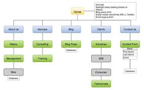 Sitemap Blog N Quick Tip What U0027s A Site Map Networks Plus