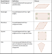 properties of parallelograms worksheet parallelogram classification read geometry ck 12 foundation