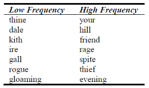 Words That Rhyme With Table Music And Lyrics Interactions And Their Influence On Recognition