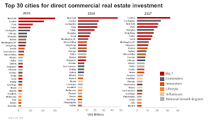 top 10 real estate markets 2017 london tops global real estate investment despite brexit uncertainty