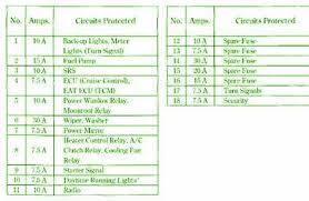 1997 honda accord ex interior fuse box diagram u2013 circuit wiring