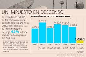 iva en mexico 2016 proponen tasa del 0 de iva al servicio de internet en méxico el