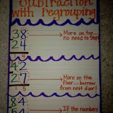 2 digit subtraction with regrouping anchor chart teaching