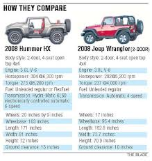 jeep wrangler height gm reveals sporty hummer concept that could challenge venerable