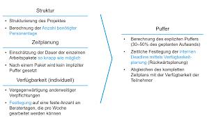 Komplette K He Kaufen Projektcontrolling Mittels Critical Chain Project Management Ccpm