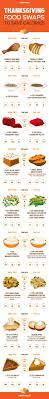 timeline for thanksgiving dinner the 829 best images about thanksgiving on pinterest thanksgiving