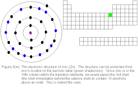 Bromine On The Periodic Table Electronic Structure And Chemical Bonding