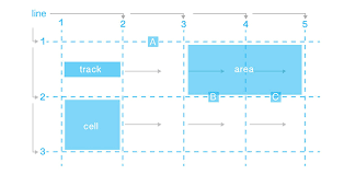Grid Layout How To | how to create a simple layout with css grid layouts responsive web