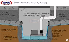 Basement Pump Up System by Sump Pumps Installation Basement And Crawl Space