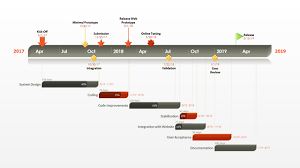 office timeline gantt chart for powerpoint free templates