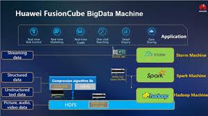 fusioncube bigdata machine huawei products