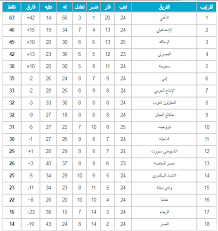 2017 2018 premier league table egyptian league table 2017 18 after zamalek beat petrojet with three