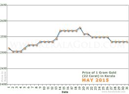 gold rate per gram in kerala india may 2015 gold price charts