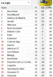 la liga live scores and table deportivo 2 6 real madrid la liga result daily mail online