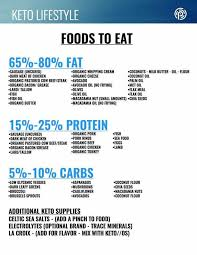 best 25 ketogenic diet food list ideas on pinterest ketogenic