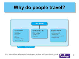 why do people travel images Unit 1 investigating travel and tourism lessons tes teach jpg