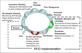 Supply Chain Fashion Industry Using Rfid Technology For Simplification Of Retail Processes