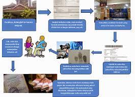 membuat prosedur paspor xi ipa 5 prosedur kompleks tentang cara membuat paspor