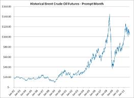 light sweet crude price wti light sweet crude oil www lightneasy net