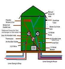 Outdoor Wood Boiler Plans Free by Best Outdoor Wood Furnace