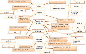 Curriculum Mapping Contextualizar