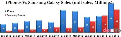 apple vs android sales apple inc seems defensive with iphone against samsung galaxy lineup