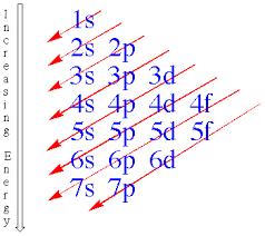 Electron Configuration Practice Worksheet Answers Elecfill Gif